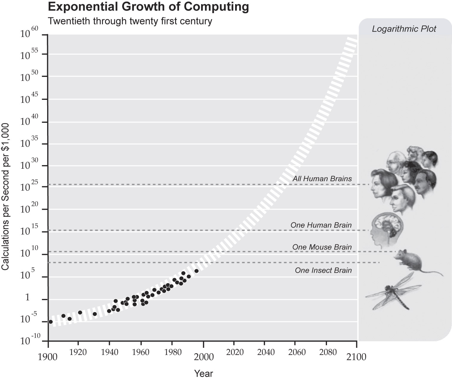 How to design exponential (10x) business models?