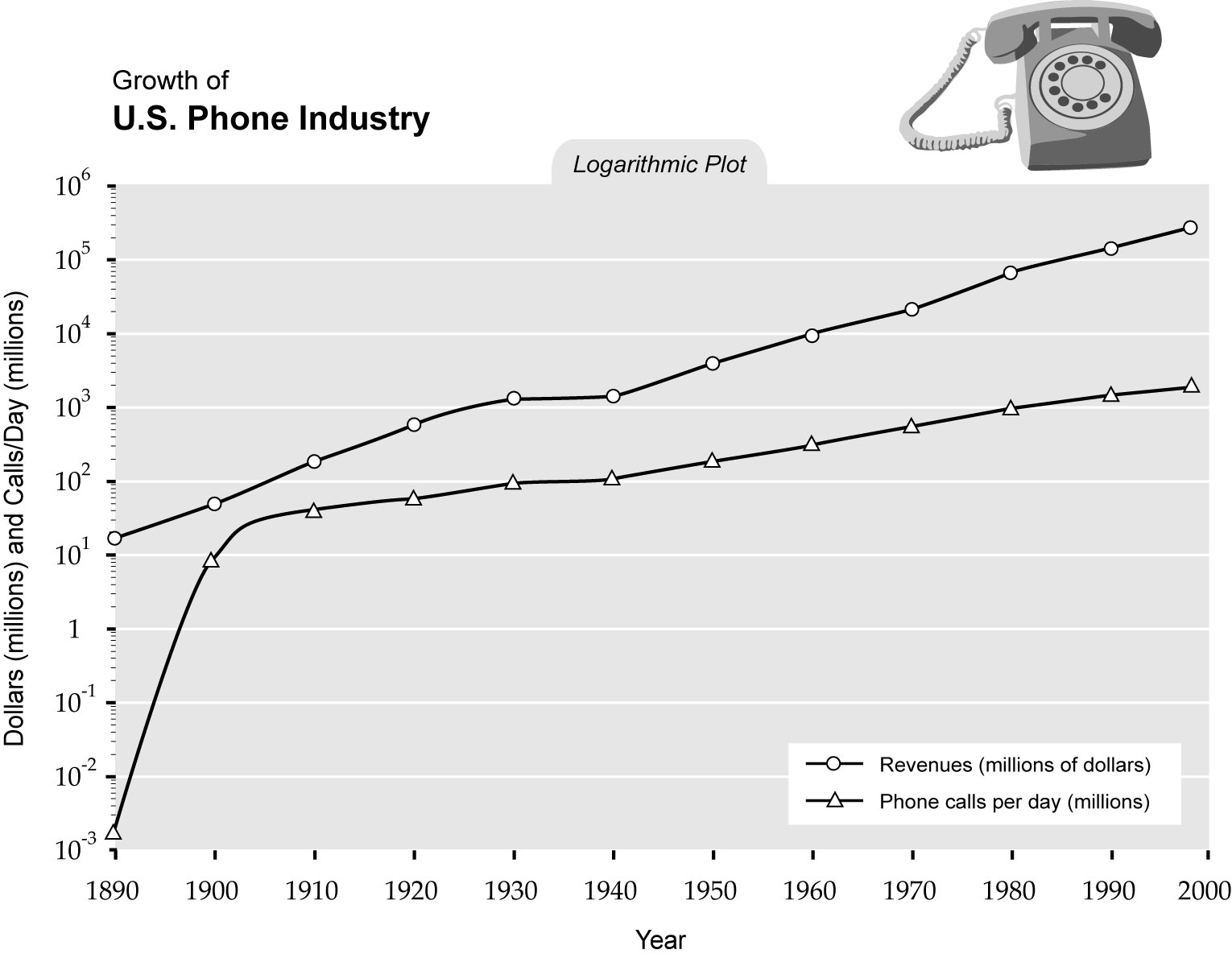 Singularity Is Near Sin Graph Growth Of Us Phone Industry