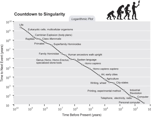 Countdown to Singularity