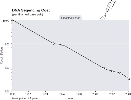 Omics! Omics!: HGP Counterfactuals, Part 6: Ax Sharpening Only on